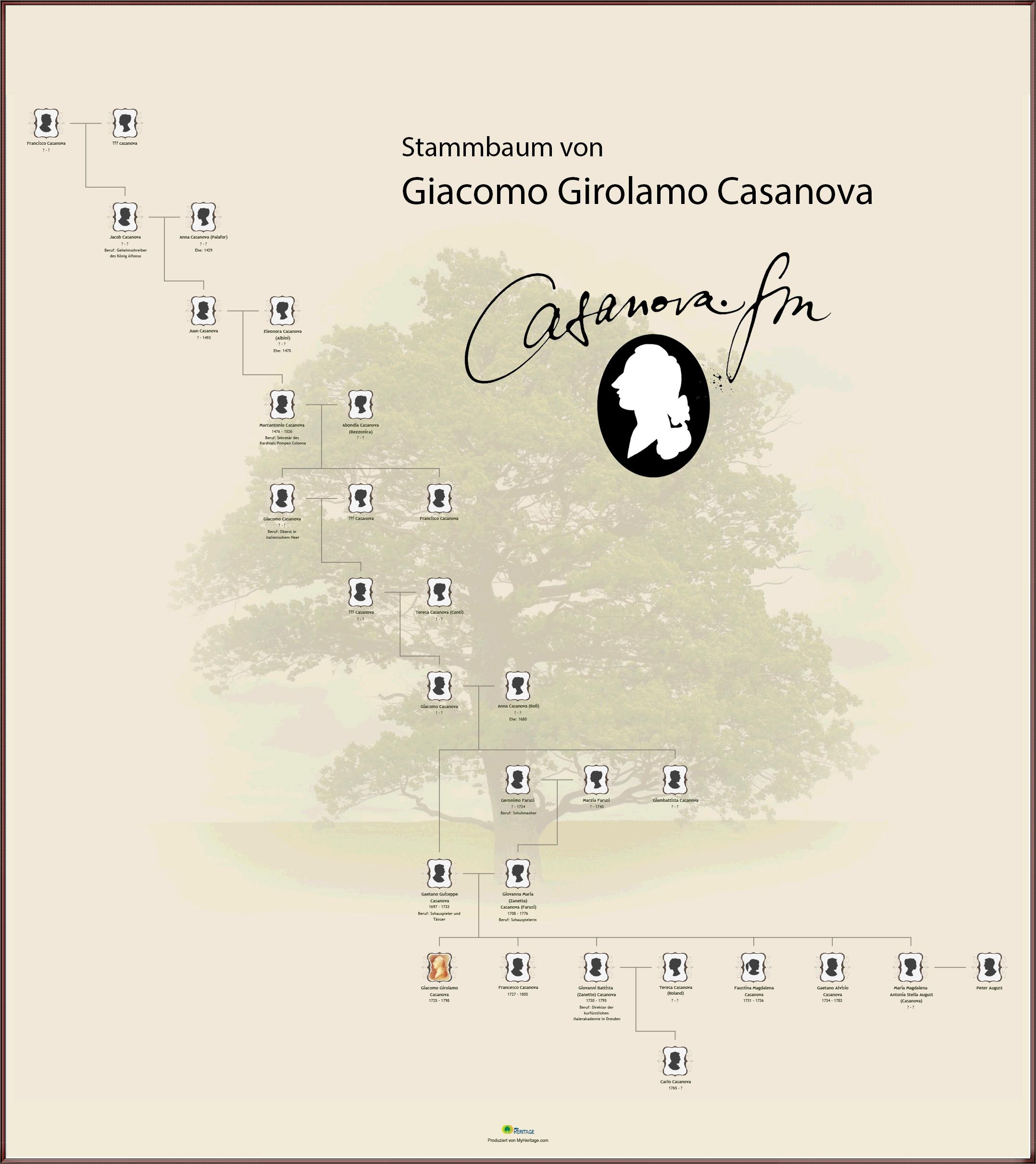 Giacomo Casanovas Stammbaum